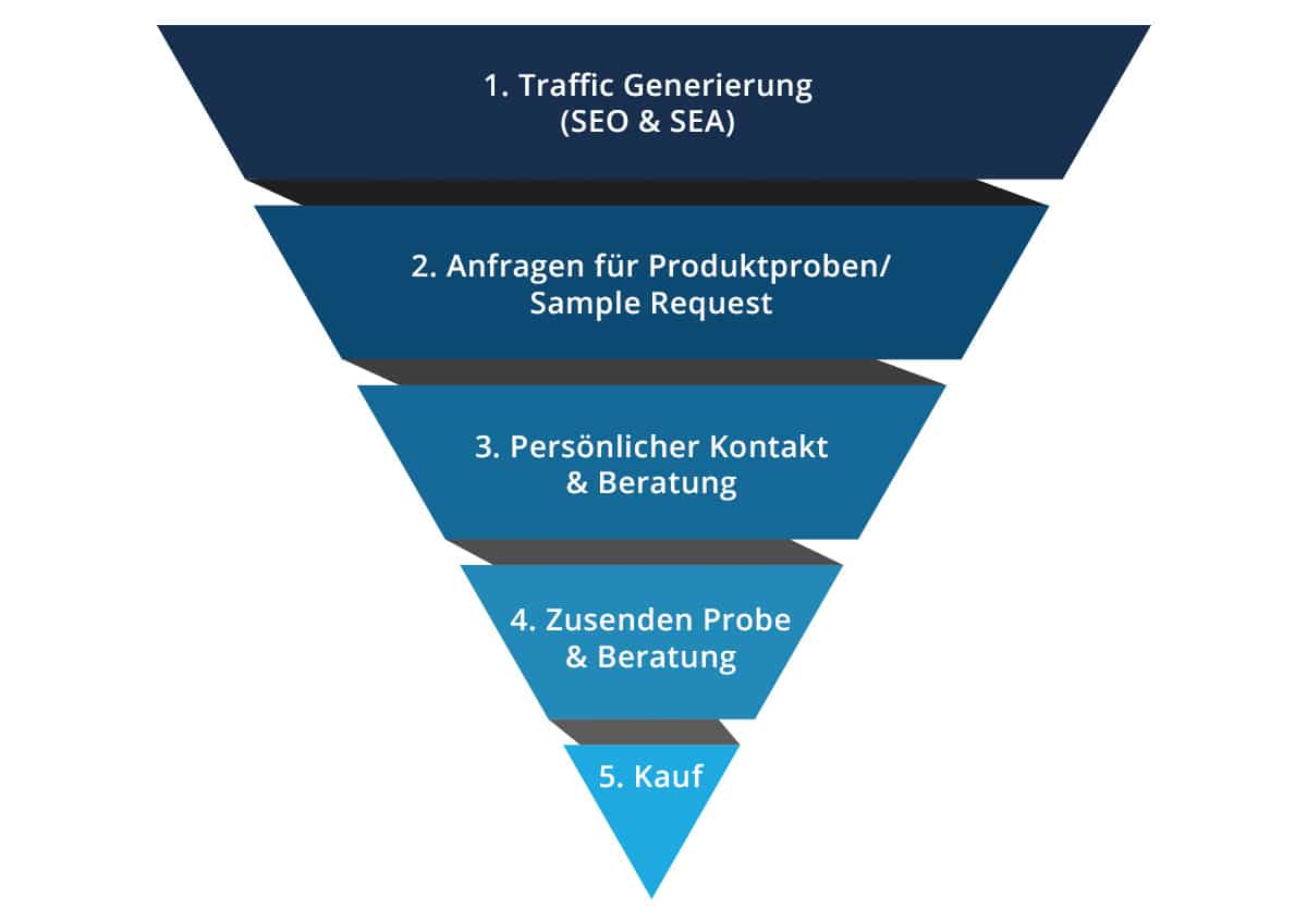 B2B-Conversion-Funnel für allnex