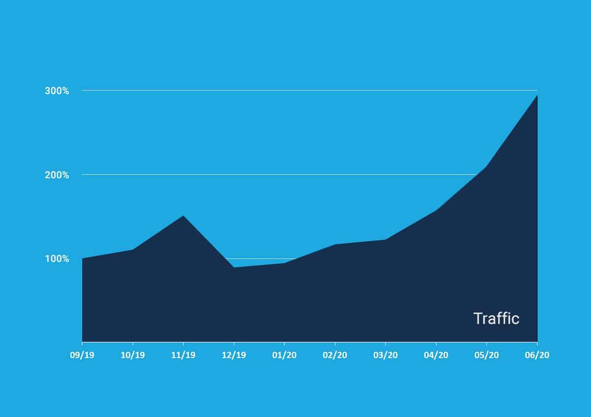 Mehr Traffic für B2B-Kunde allnex